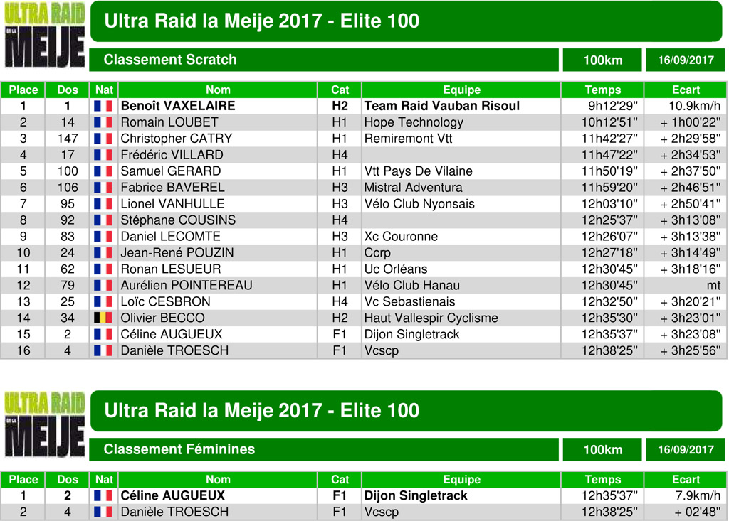 Classement ultraraidlameije2017 03 elite100 scratch