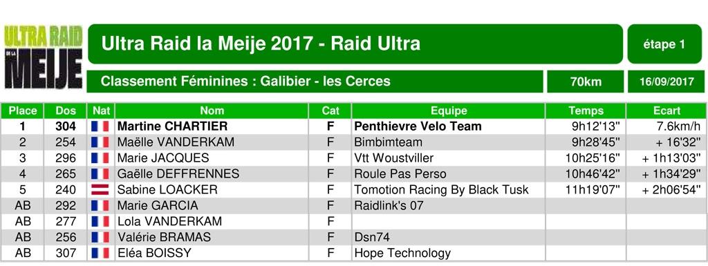 Classement ultraraidlameije2017 05 elite70 raidultra1 scratch 3