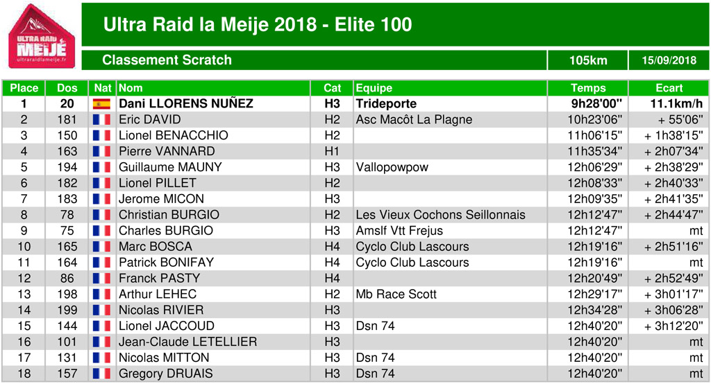 Classement ultraraidlameije2018 06 elite100 scratch