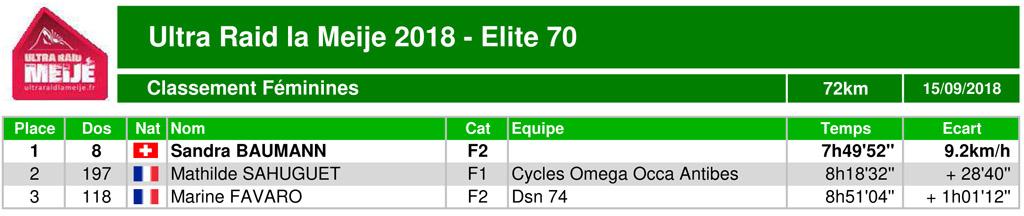 Classement ultraraidlameije2018 08 elite70 scratchfem