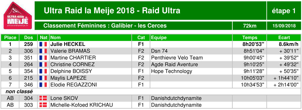 Classement ultraraidlameije2018 11 raidultra scratchfem1