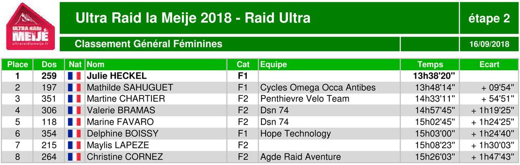 Classement ultraraidlameije2018 17 raidultra generalfem2