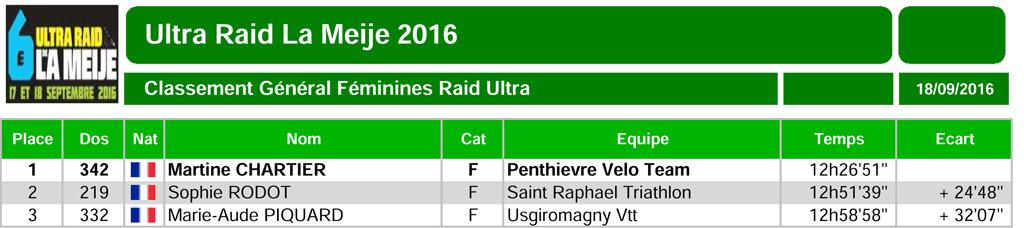 Ultraraidlameije2016 15 randoultra generalfem 1
