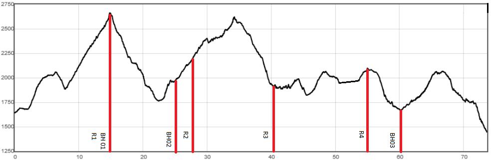 Urlm 2017 les cerces 70km bh